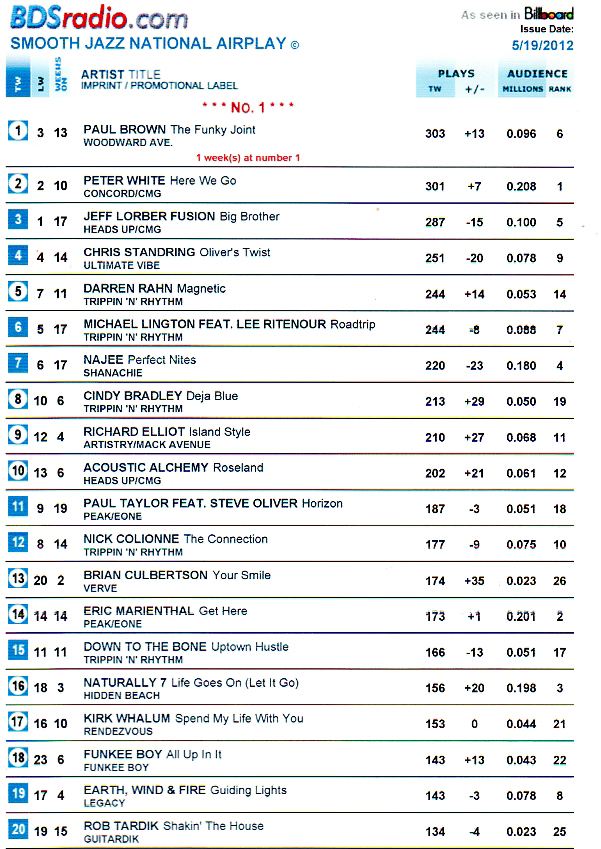 Funkee Boy Has Reached Number 18 On The Billboard Charts With His Smooth Jazz Cut All Up In It From Sophmore Cd Philosoulphy Chart